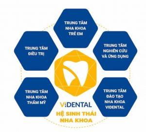 Trung tâm Nghiên cứu và Chế tác Nha khoa Vidental đầu tiên tại Việt Nam